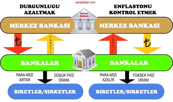 açık piyasa işlemleri